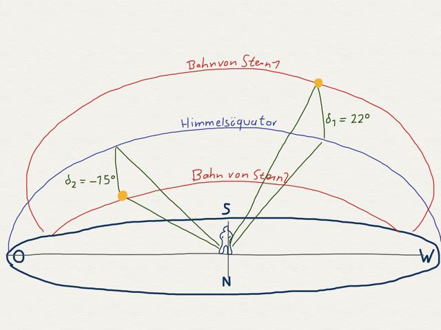 Bewegung zweier Sterne mit unterschiedlicher Deklination