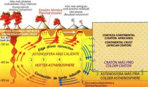 Interaktion von Hotspot und Edge Driven Convection als Entstehungshypothese der Kanaren (Carracedo, verändert nach Geldmacher et al., 2005)