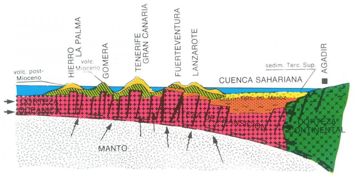 Schematische Darstellung der Instabilitäts-Hypothese (Carracedo, 1997): Durch den Druck der dünneren ozeanischen Platte gegen die dickere kontinentale Afrikanische Platte entstehen Brüche, die dem Magma aus dem Erdmantel als bevorzugte Förderwege dienen.