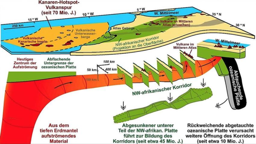 Schema des Mechanismus zwischen Kanarischem Hotspot und Nordwest-Afrika (S. Duggen, IFM-GEOMAR, 2009)