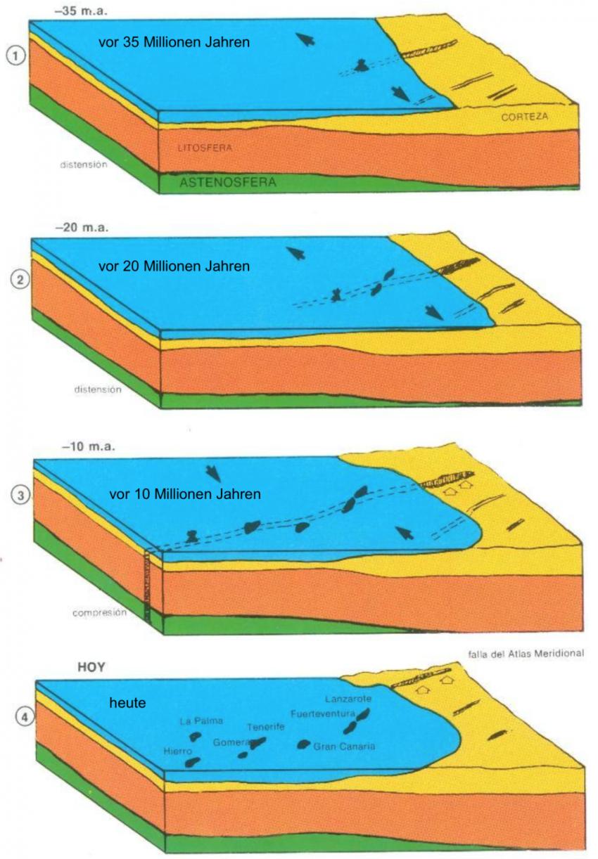 Blockbild nach Anguita und Hernán (1975) zur Atlas-Hypothese: Periodische Aktivität einer vom Atlas-Gebirge bis zu den Kanaren reichenden nordost-südwest verlaufenden Störungszone (Lithosphäre = Bereich der festen Gesteine, Asthenosphäre = Bereich der plastischen Gesteine)