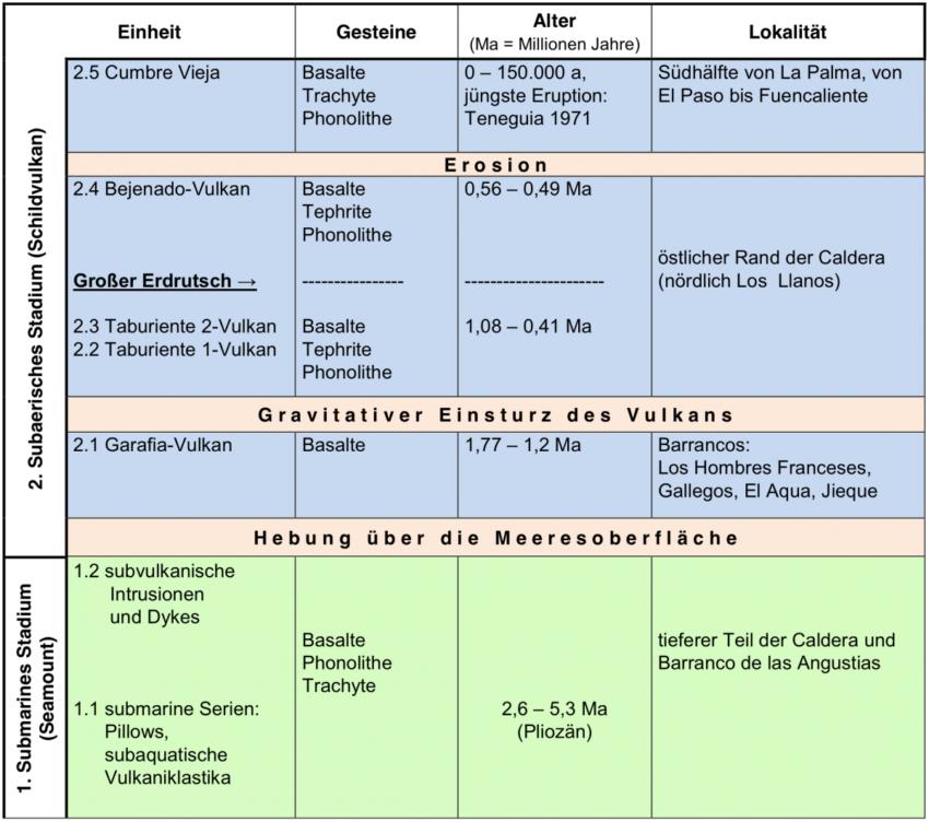 Tabellarische Zusammenstellung der vulkanischen Entwicklung von La Palma (verändert nach Carracedo & Day, Canary Islands, 2011)